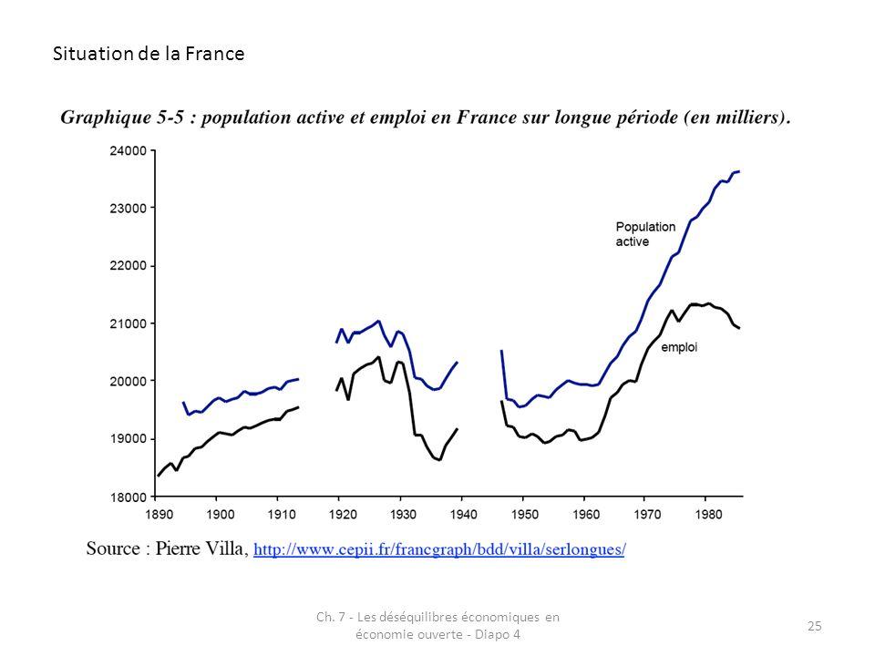 Ch. 7 - Les déséquilibres économiques en économie ouverte - Diapo 4 25 Situation de la France