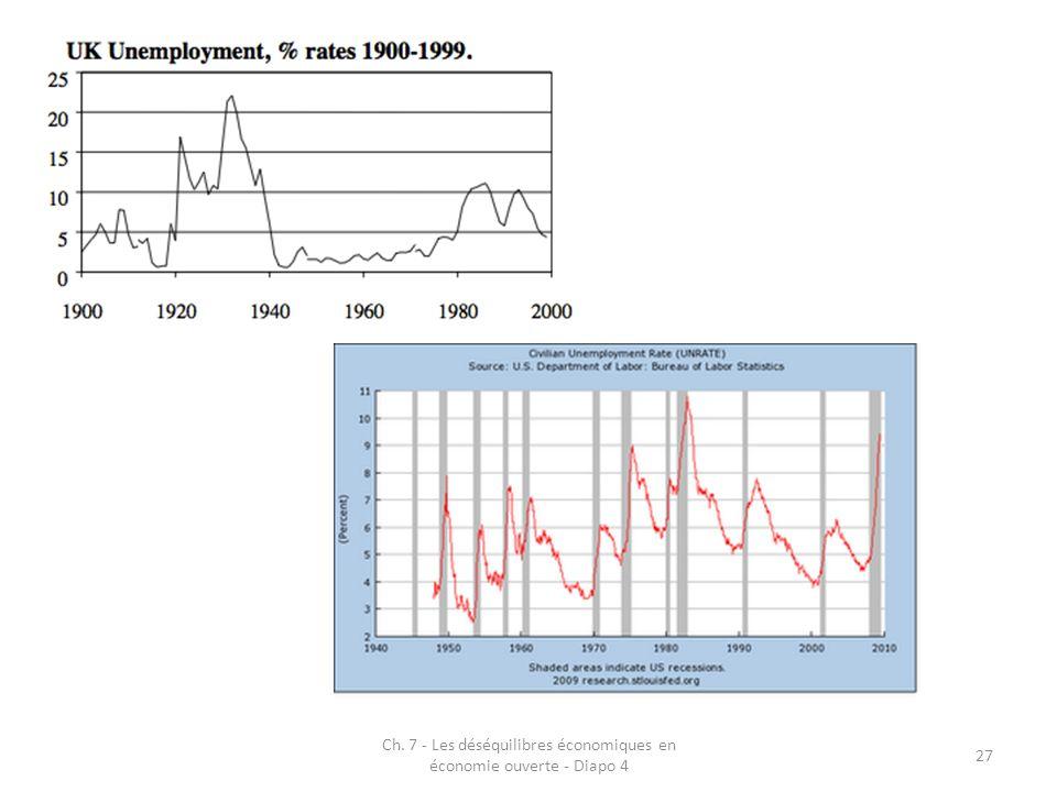 Ch. 7 - Les déséquilibres économiques en économie ouverte - Diapo 4 27