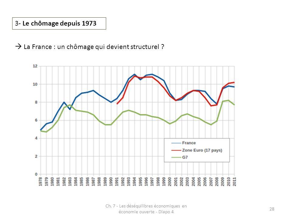 Ch. 7 - Les déséquilibres économiques en économie ouverte - Diapo 4 28 3- Le chômage depuis 1973 La France : un chômage qui devient structurel ?