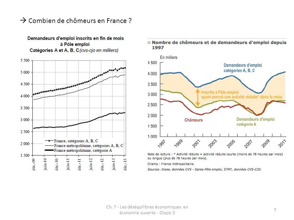 2.LE CHOMAGE 2.1.Cerner le chômage 2.1.1.La mesure du chômage 2.1.2.Chômage et chômages 2.1.3.Derrière le chômage, les chômeurs 2.2.La dynamique du chômage 2.3.Les analyses du chômage 2.3.1.Chômage et croissance économique 2.3.2.Chômage et marché du travail 2.3.3.Le renouvellement des analyses 2.3.3.1.Les théories du déséquilibre 2.3.3.2.Les modèles dappariement 2.3.3.3.Le modèle WS – PS Ch.