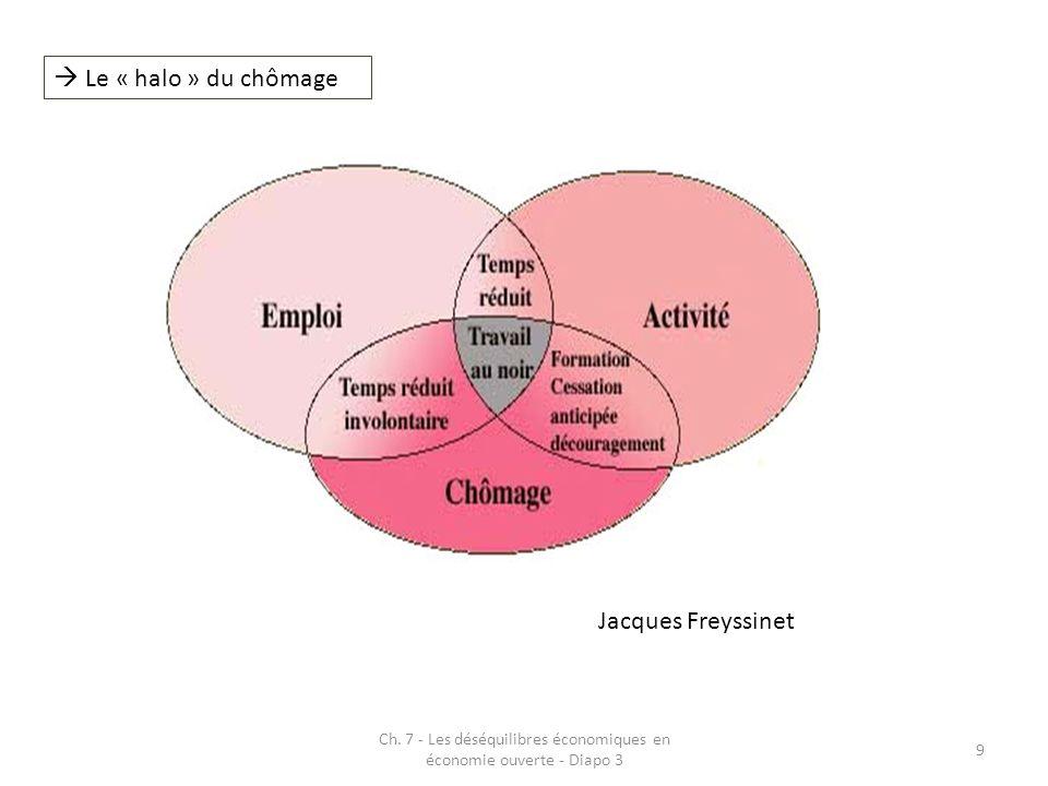 Ch. 7 - Les déséquilibres économiques en économie ouverte - Diapo 3 9 Le « halo » du chômage Jacques Freyssinet