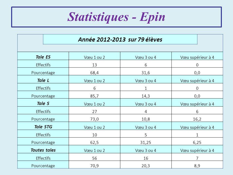 Statistiques - Epin Année 2012-2013 sur 79 élèves Tale ES Vœu 1 ou 2Vœu 3 ou 4Vœu supérieur à 4 Effectifs1360 Pourcentage68,431,60,0 Tale L Vœu 1 ou 2Vœu 3 ou 4Vœu supérieur à 4 Effectifs610 Pourcentage85,714,30,0 Tale S Vœu 1 ou 2Vœu 3 ou 4Vœu supérieur à 4 Effectifs2746 Pourcentage73,010,816,2 Tale STG Vœu 1 ou 2Vœu 3 ou 4Vœu supérieur à 4 Effectifs1051 Pourcentage62,531,256,25 Toutes tales Vœu 1 ou 2Vœu 3 ou 4Vœu supérieur à 4 Effectifs56167 Pourcentage70,920,38,9