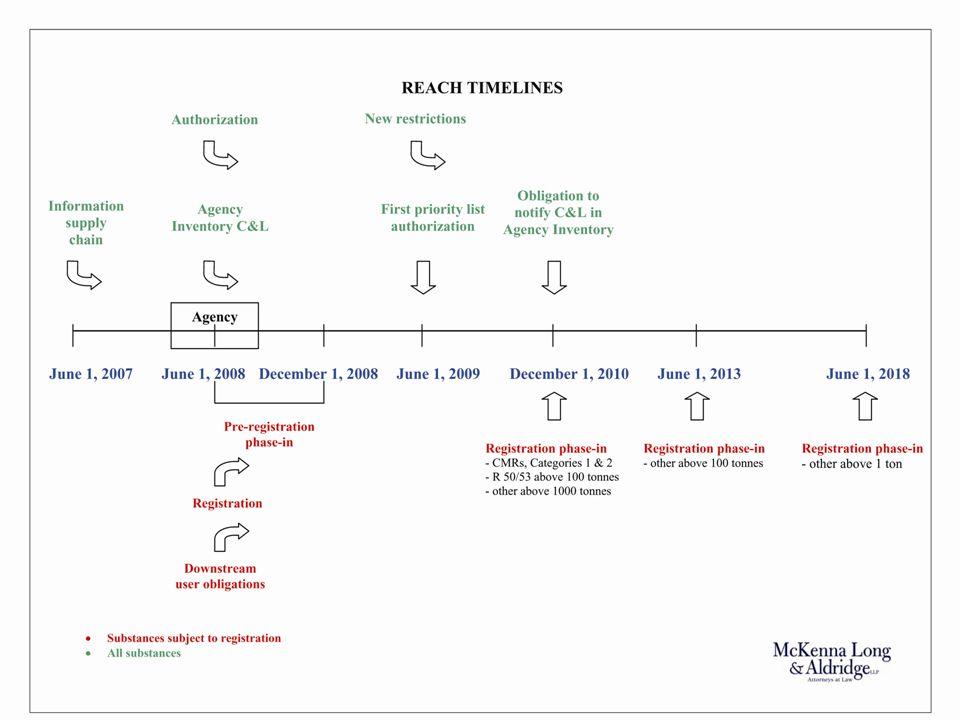 14 Enregistrement préalable (suite) Règles supplémentaires (suite) Les déclarants tardifs peuvent bénéficier du régime transitoire sils soumettent linformation requise : –dans les 6 mois suivant la date de dépassement du seuil de 1 tonne; –non moins de 12 mois avant léchéance applicable pour lenregistrement (3,5, 6 ou 11 années).