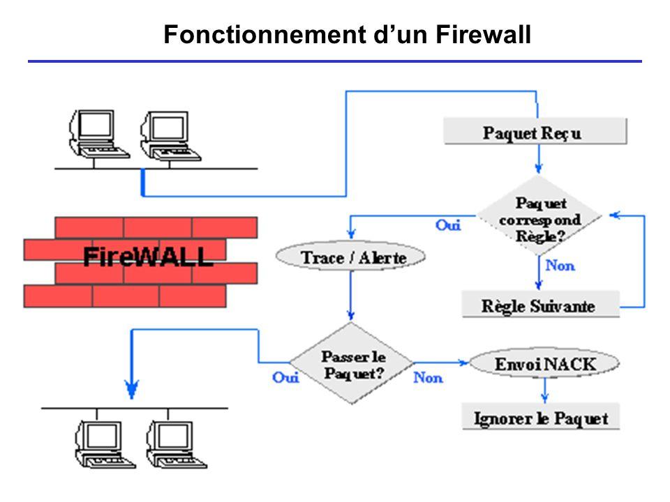 15 Fonctionnement dun Firewall