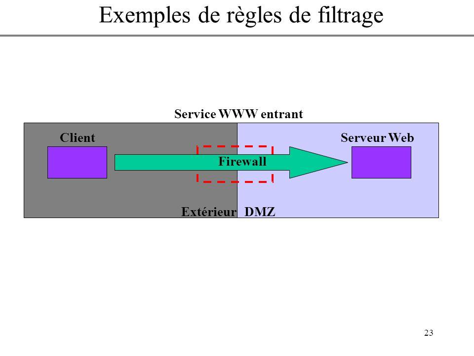 23 Autoriser lextérieur à accéder au service WWW sur le réseau périphérique Service WWW entrant ExtérieurDMZ ClientServeur Web Firewall Exemples de rè