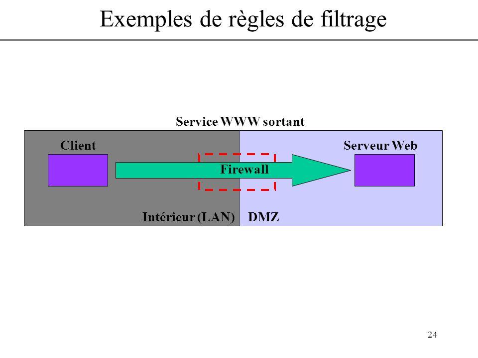 24 Autoriser les machines du réseau périphérique à accéder à des services WWW sur lInternet Service WWW sortant DMZIntérieur (LAN) ClientServeur Web F