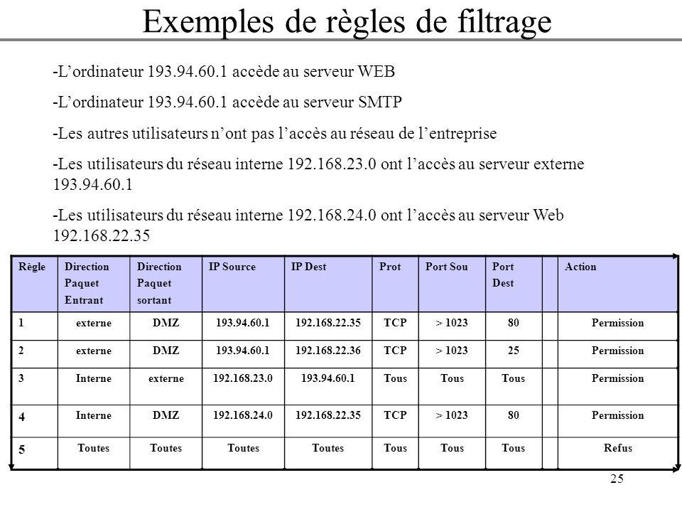 25 Autoriser lextérieur à accéder au service WWW sur le réseau périphérique RègleDirection Paquet Entrant Direction Paquet sortant IP SourceIP DestPro