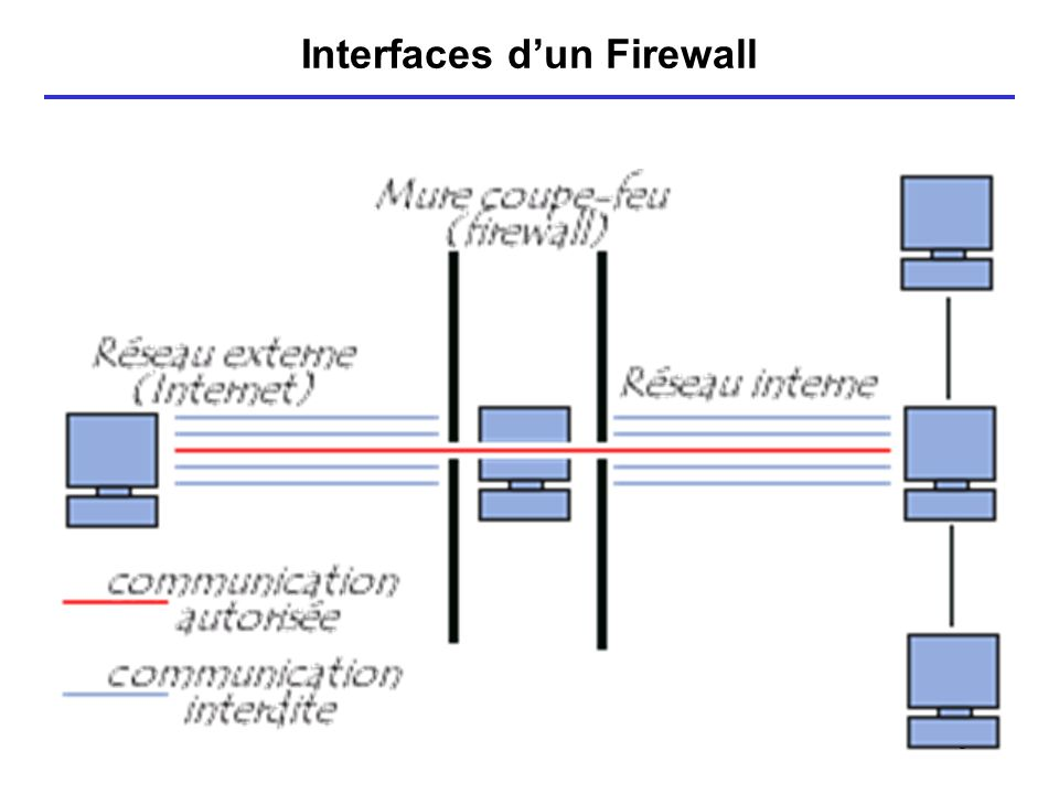 5 Interfaces dun Firewall