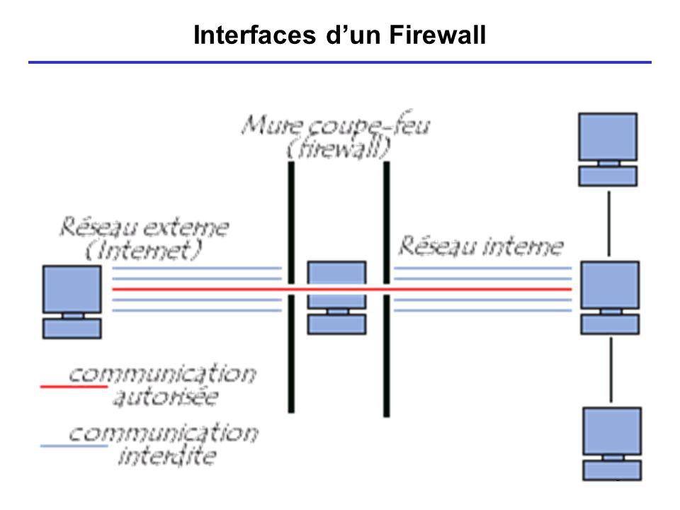 6 Position dun Fw dans un réseau