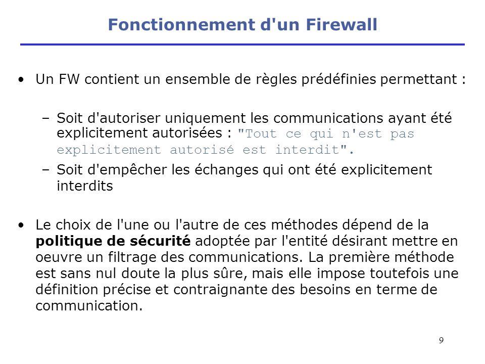 9 Fonctionnement d'un Firewall Un FW contient un ensemble de règles prédéfinies permettant : –Soit d'autoriser uniquement les communications ayant été