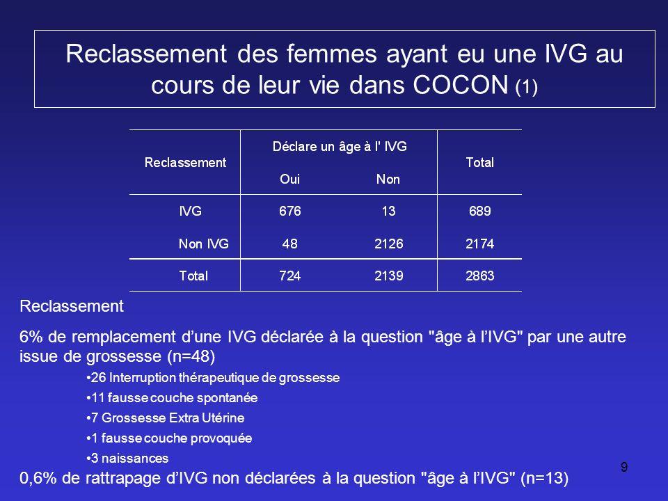 9 Reclassement des femmes ayant eu une IVG au cours de leur vie dans COCON (1) Reclassement 6% de remplacement dune IVG déclarée à la question