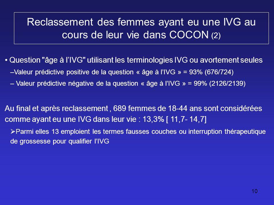 10 Reclassement des femmes ayant eu une IVG au cours de leur vie dans COCON (2) Question