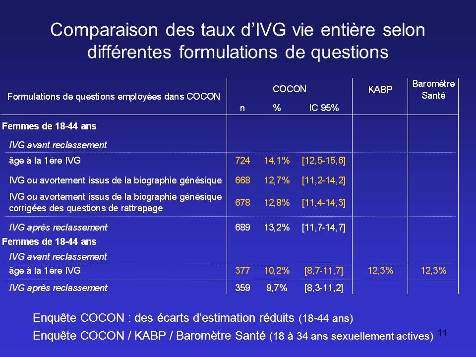 11 Comparaison des taux dIVG vie entière selon différentes formulations de questions Enquête COCON : des écarts destimation réduits (18-44 ans) Enquêt