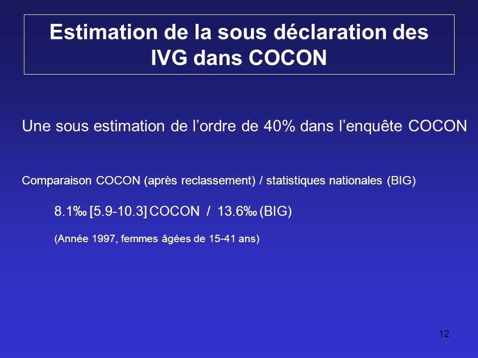 12 Estimation de la sous déclaration des IVG dans COCON Une sous estimation de lordre de 40% dans lenquête COCON Comparaison COCON (après reclassement