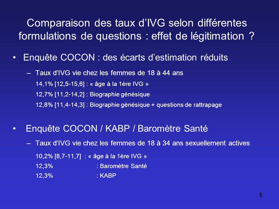 8 Enquête COCON : des écarts destimation réduits –Taux dIVG vie chez les femmes de 18 à 44 ans 14,1% [12,5-15,6] : « âge à la 1ère IVG » 12,7% [11,2-1
