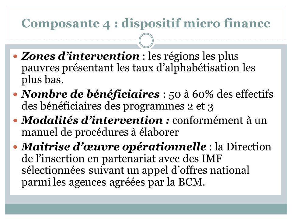 Composante 4 : dispositif micro finance Zones dintervention : les régions les plus pauvres présentant les taux dalphabétisation les plus bas.