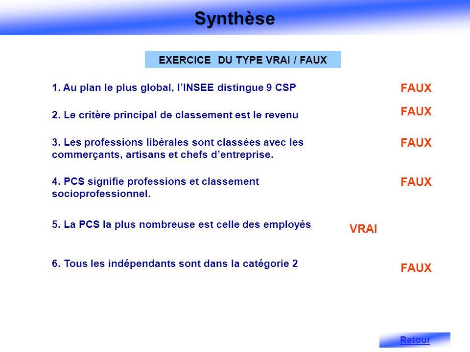 1.Au plan le plus global, lINSEE distingue 9 CSP FAUX 2.