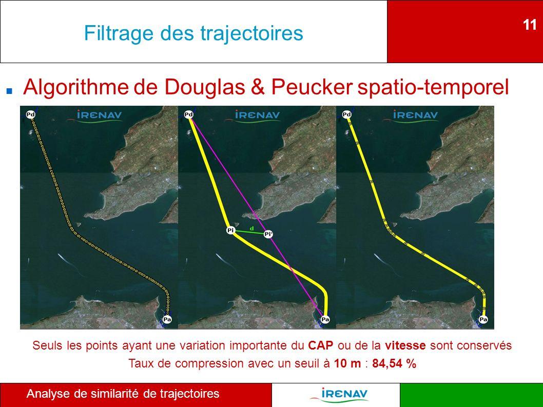 11 Analyse de similarité de trajectoires Filtrage des trajectoires Algorithme de Douglas & Peucker spatio-temporel Seuls les points ayant une variatio