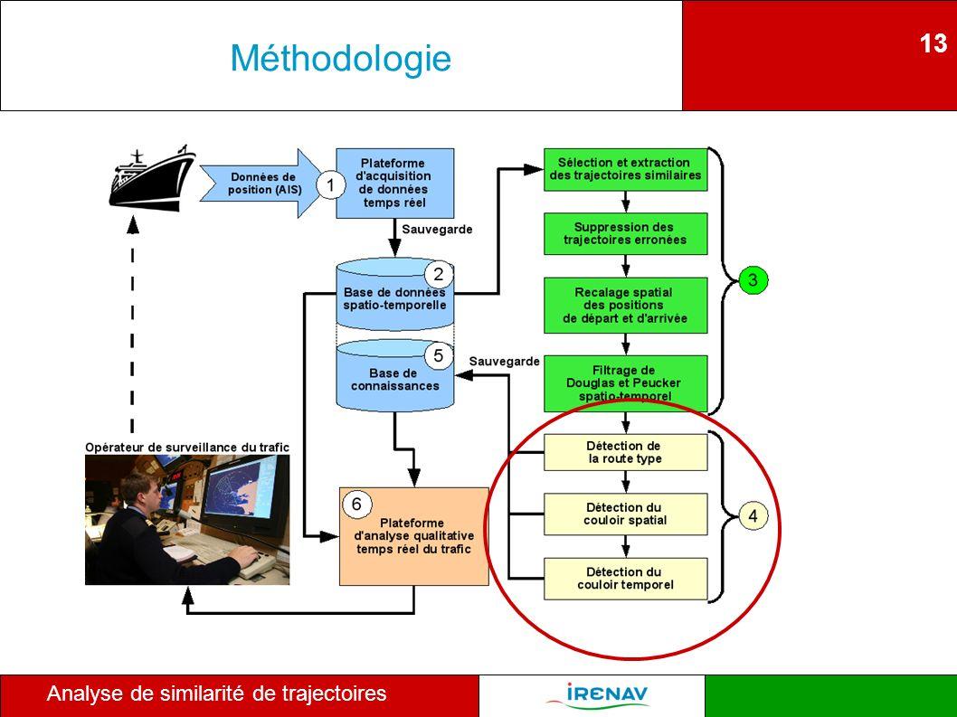 13 Analyse de similarité de trajectoires Méthodologie