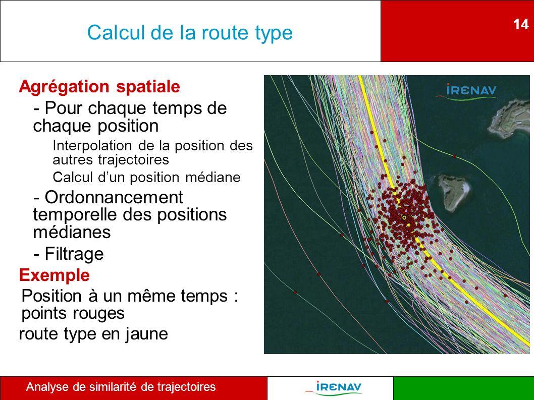 14 Analyse de similarité de trajectoires Calcul de la route type Agrégation spatiale - Pour chaque temps de chaque position Interpolation de la positi