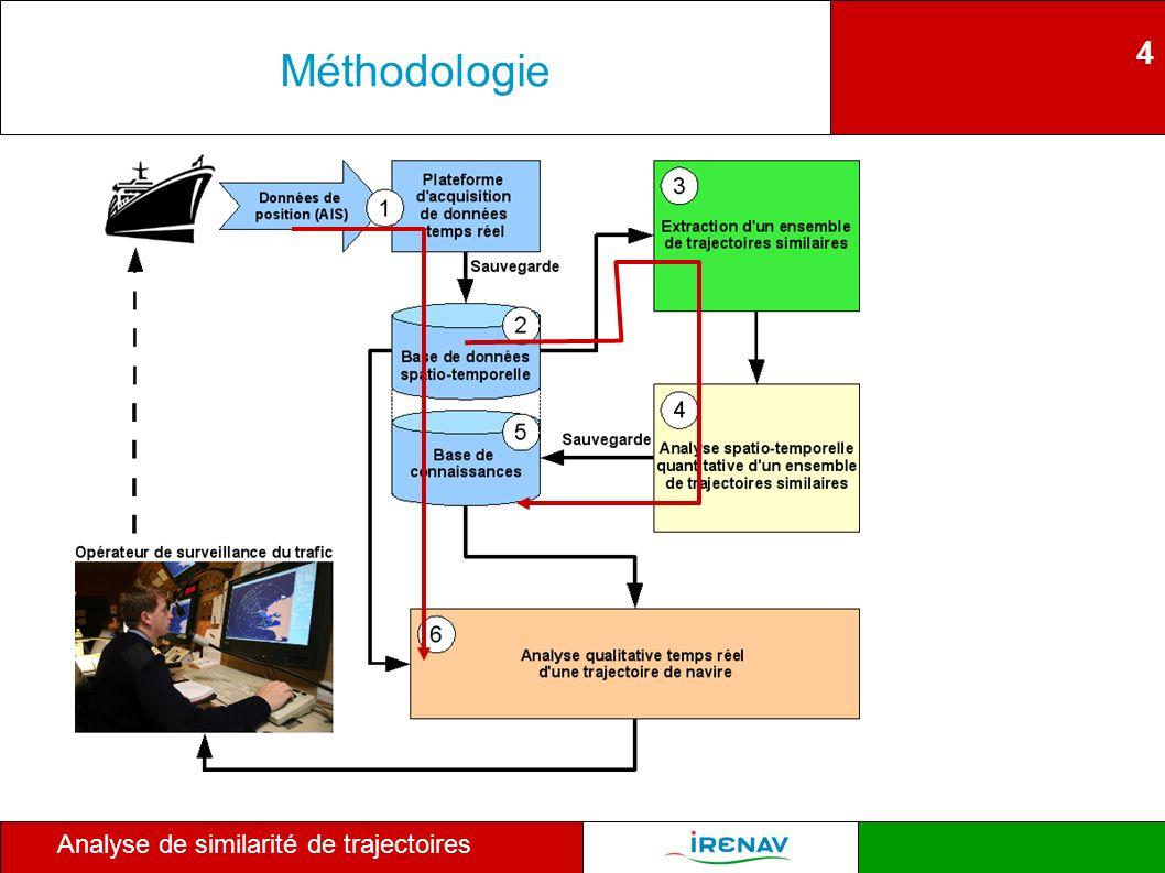4 Analyse de similarité de trajectoires Méthodologie
