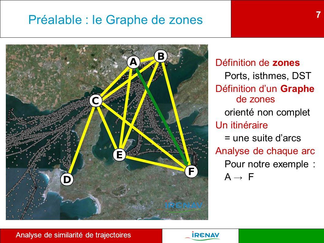 7 Analyse de similarité de trajectoires Préalable : le Graphe de zones Définition de zones Ports, isthmes, DST Définition dun Graphe de zones orienté