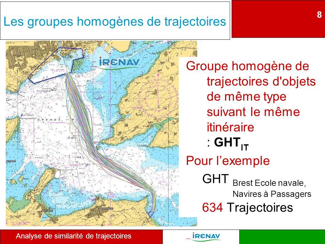 8 Analyse de similarité de trajectoires Les groupes homogènes de trajectoires Groupe homogène de trajectoires d'objets de même type suivant le même it