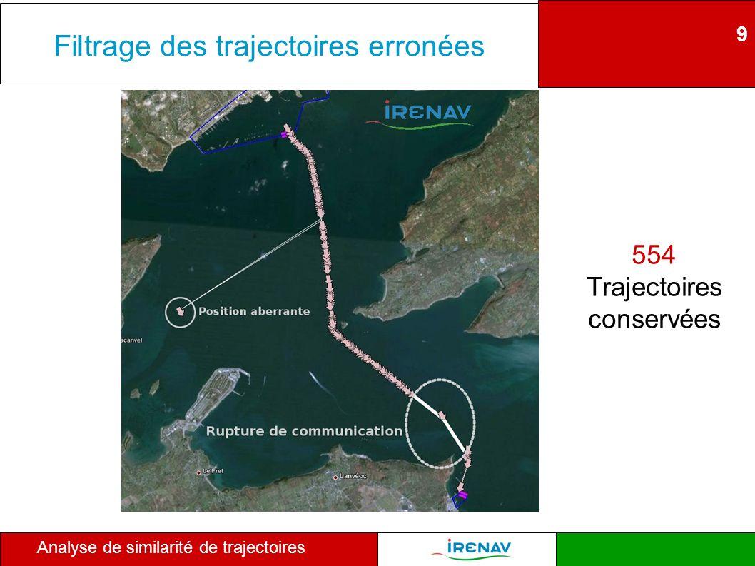 9 Analyse de similarité de trajectoires Filtrage des trajectoires erronées 554 Trajectoires conservées