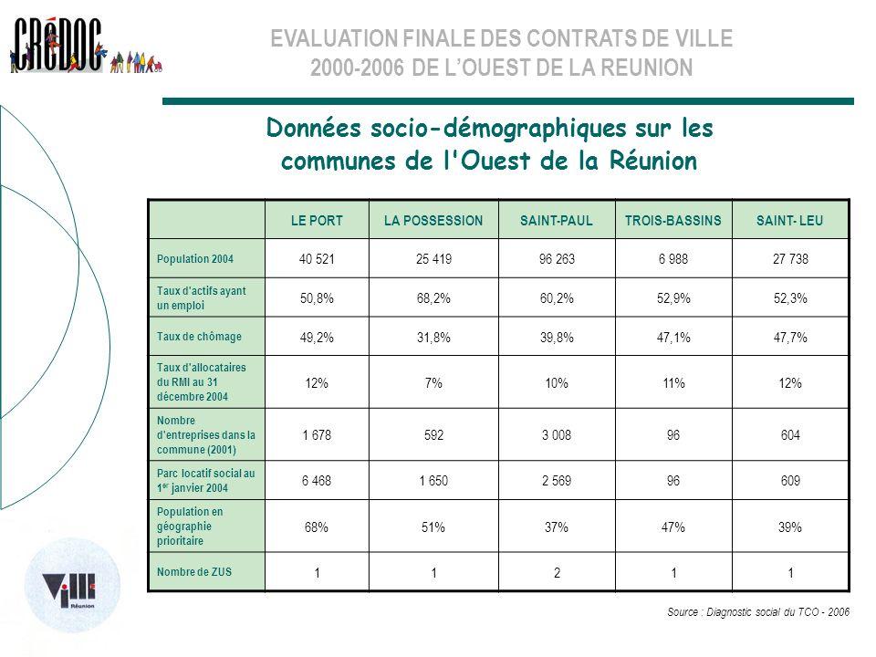 EVALUATION FINALE DES CONTRATS DE VILLE 2000-2006 DE LOUEST DE LA REUNION LE PORTLA POSSESSIONSAINT-PAULTROIS-BASSINSSAINT- LEU Population 2004 40 521