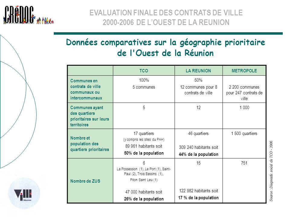 EVALUATION FINALE DES CONTRATS DE VILLE 2000-2006 DE LOUEST DE LA REUNION TCOLA REUNIONMETROPOLE Communes en contrats de ville communaux ou intercommu