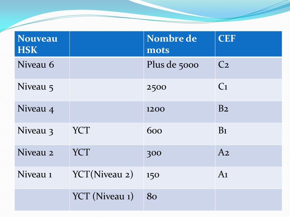 Nouveau HSK Nombre de mots CEF Niveau 6Plus de 5000C2 Niveau 52500C1 Niveau 41200B2 Niveau 3YCT600B1 Niveau 2YCT300A2 Niveau 1YCT(Niveau 2)150A1 YCT (