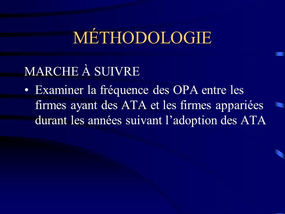 MÉTHODOLOGIE MARCHE À SUIVRE Examiner la fréquence des OPA entre les firmes ayant des ATA et les firmes appariées durant les années suivant ladoption des ATA