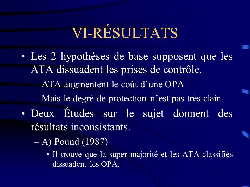 VI-RÉSULTATS Les 2 hypothèses de base supposent que les ATA dissuadent les prises de contrôle.
