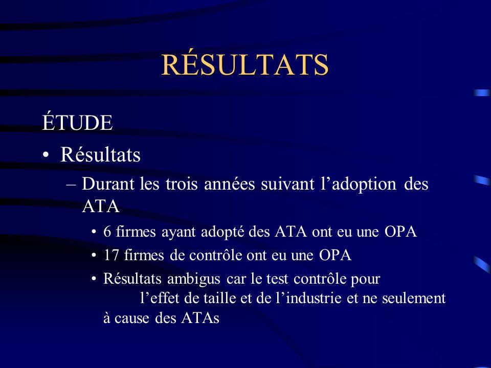 RÉSULTATS ÉTUDE Résultats –Durant les trois années suivant ladoption des ATA 6 firmes ayant adopté des ATA ont eu une OPA 17 firmes de contrôle ont eu une OPA Résultats ambigus car le test contrôle pour leffet de taille et de lindustrie et ne seulement à cause des ATAs