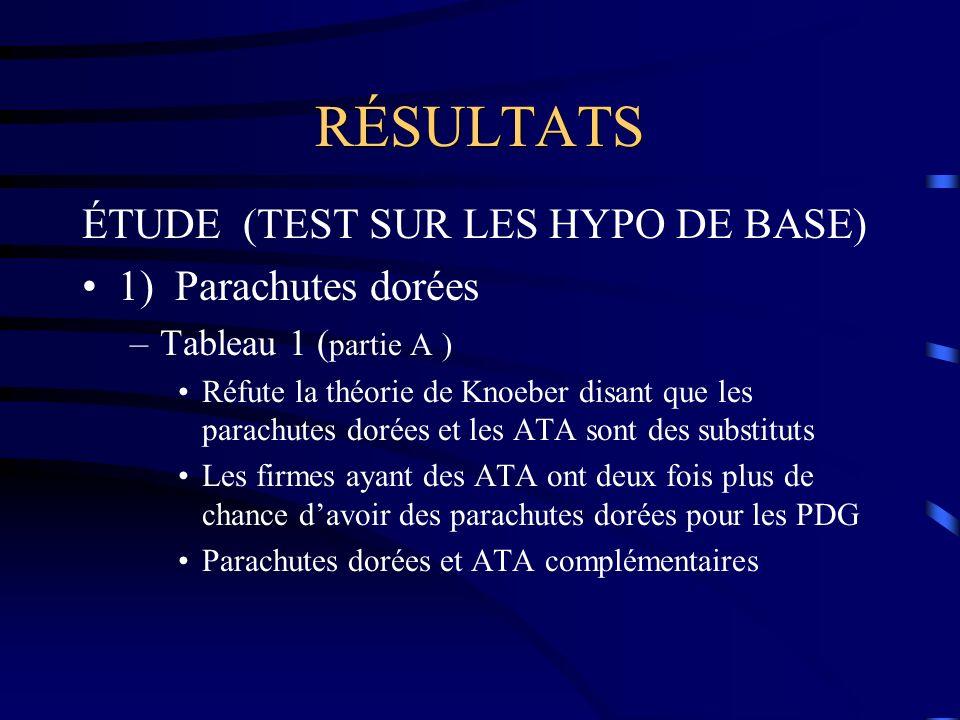 RÉSULTATS ÉTUDE (TEST SUR LES HYPO DE BASE) 1) Parachutes dorées –Tableau 1 ( partie A ) Réfute la théorie de Knoeber disant que les parachutes dorées et les ATA sont des substituts Les firmes ayant des ATA ont deux fois plus de chance davoir des parachutes dorées pour les PDG Parachutes dorées et ATA complémentaires