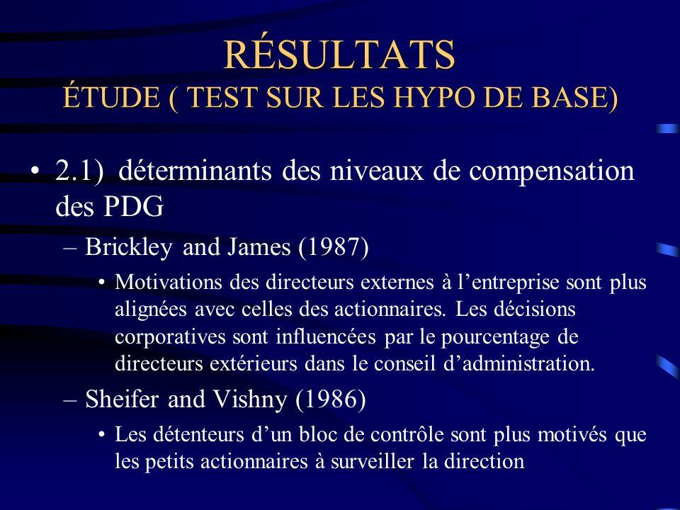 RÉSULTATS ÉTUDE ( TEST SUR LES HYPO DE BASE) 2.1) déterminants des niveaux de compensation des PDG –Brickley and James (1987) Motivations des directeurs externes à lentreprise sont plus alignées avec celles des actionnaires.
