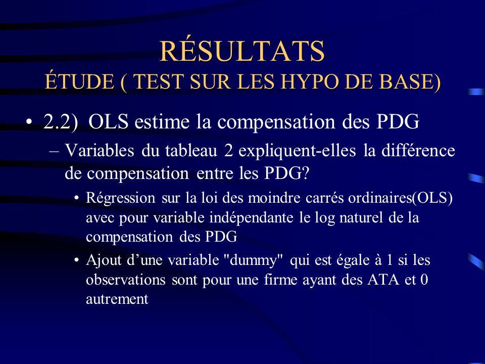 RÉSULTATS ÉTUDE ( TEST SUR LES HYPO DE BASE) 2.2) OLS estime la compensation des PDG –Variables du tableau 2 expliquent-elles la différence de compensation entre les PDG.