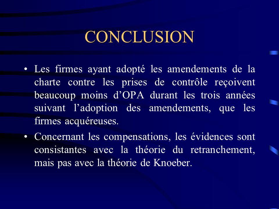 CONCLUSION Les firmes ayant adopté les amendements de la charte contre les prises de contrôle reçoivent beaucoup moins dOPA durant les trois années suivant ladoption des amendements, que les firmes acquéreuses.