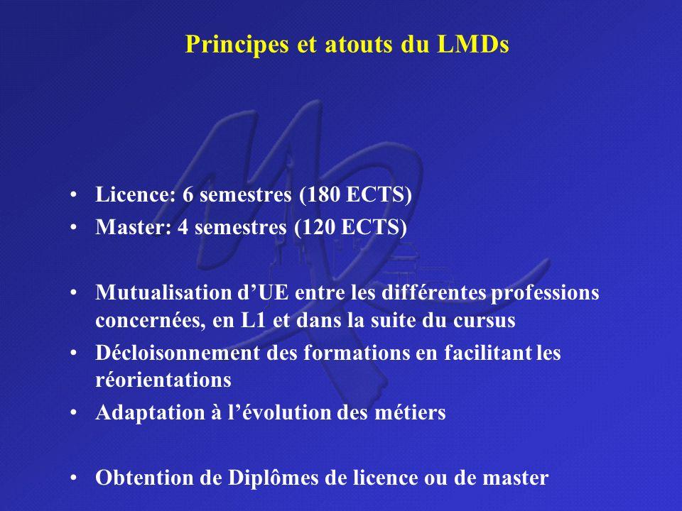Principes et atouts du LMDs Licence: 6 semestres (180 ECTS) Master: 4 semestres (120 ECTS) Mutualisation dUE entre les différentes professions concern