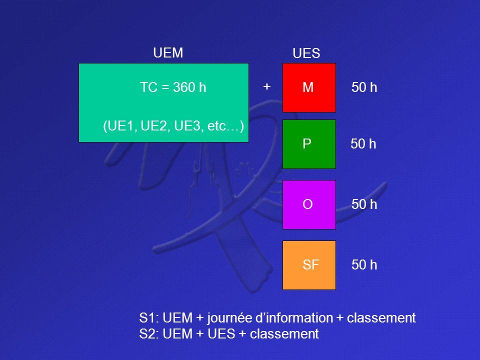UEM UE1: SHS (90 h) UE2: Anatomie, Physiologie générale, génétique, biologie de la reproduction (90 h) UE 3: biologie moléculaire, biologie cellulaire, histologie (60 h) UE 4: biochimie, chimie, biophysique (120 h)