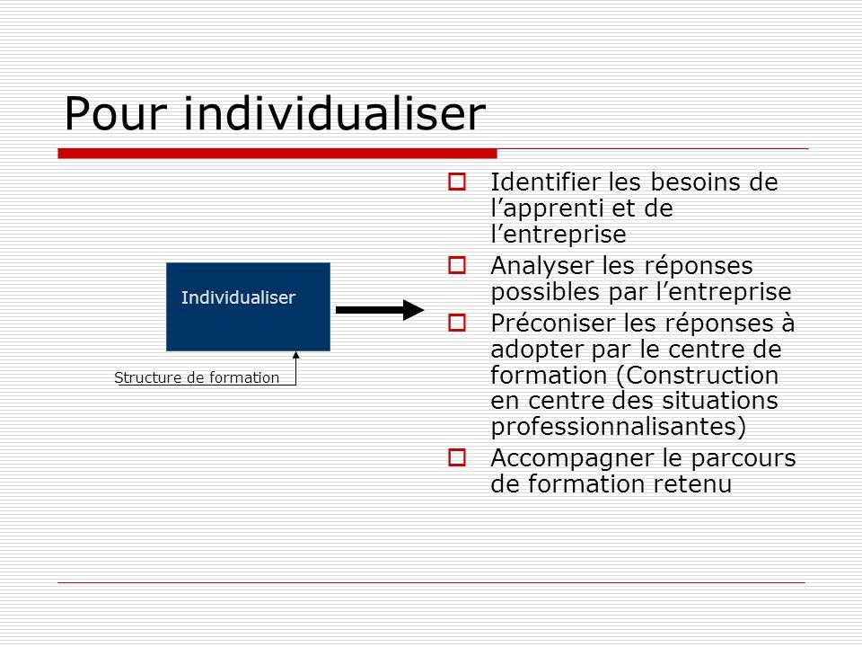 Pour individualiser Identifier les besoins de lapprenti et de lentreprise Analyser les réponses possibles par lentreprise Préconiser les réponses à ad