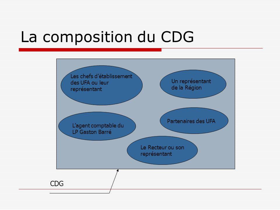 CDG Les chefs détablissement des UFA ou leur représentant Le Recteur ou son représentant Lagent comptable du LP Gaston Barré La composition du CDG Un