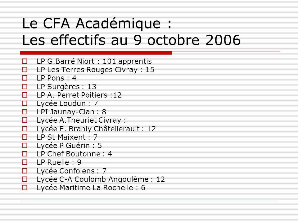 Le CFA Académique : Les effectifs au 9 octobre 2006 LP G.Barré Niort : 101 apprentis LP Les Terres Rouges Civray : 15 LP Pons : 4 LP Surgères : 13 LP