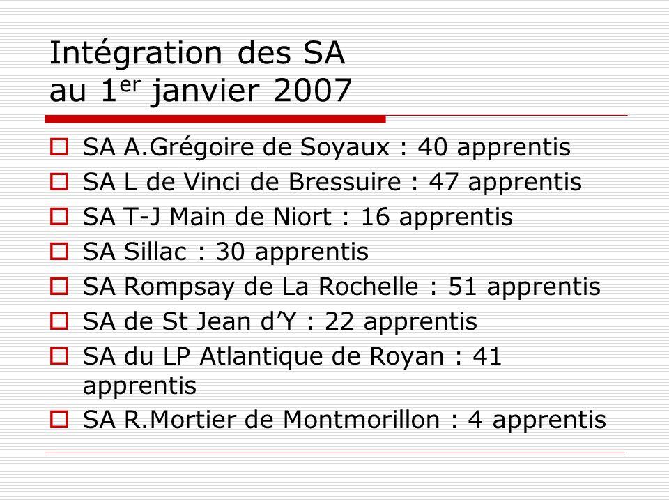 Intégration des SA au 1 er janvier 2007 SA A.Grégoire de Soyaux : 40 apprentis SA L de Vinci de Bressuire : 47 apprentis SA T-J Main de Niort : 16 app