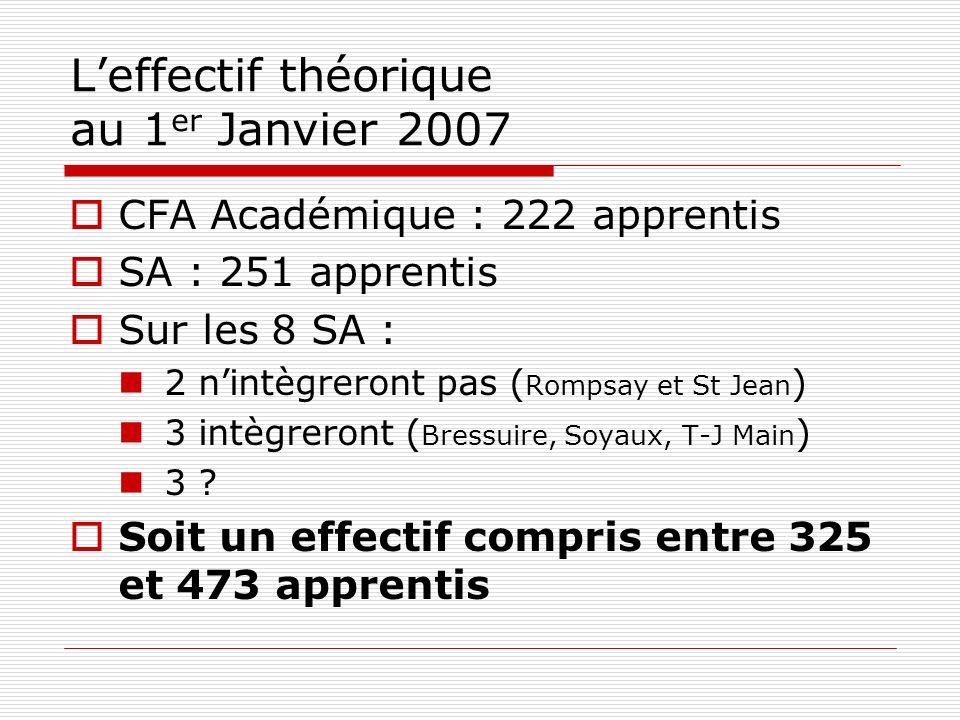 Leffectif théorique au 1 er Janvier 2007 CFA Académique : 222 apprentis SA : 251 apprentis Sur les 8 SA : 2 nintègreront pas ( Rompsay et St Jean ) 3