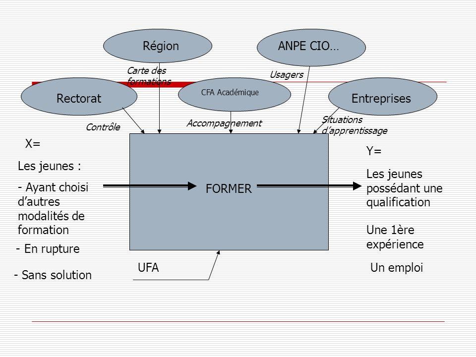 FORMER Rectorat Région CFA Académique ANPE CIO… Entreprises X= Les jeunes : - Ayant choisi dautres modalités de formation - En rupture - Sans solution