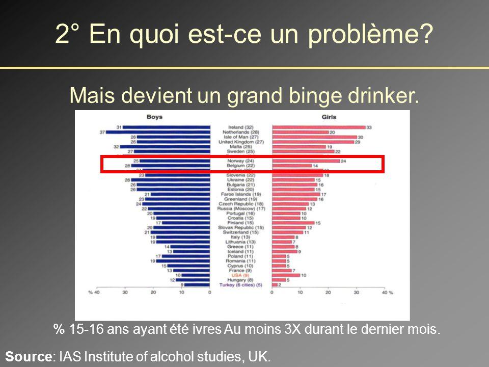 % 15-16 ans ayant été ivres plus de 20 fois dans leur vie.
