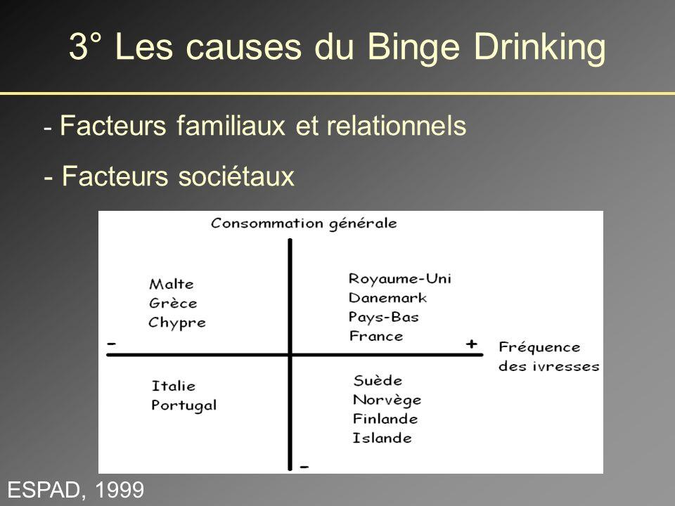 Approche épidémiologique Pas de déterminants stricts, mais des facteurs de risque: - Age - Genre - Facteurs personnels - Autres consommations 3° Les causes du Binge Drinking Dowdall et al., 1998; Moore et al., 1994