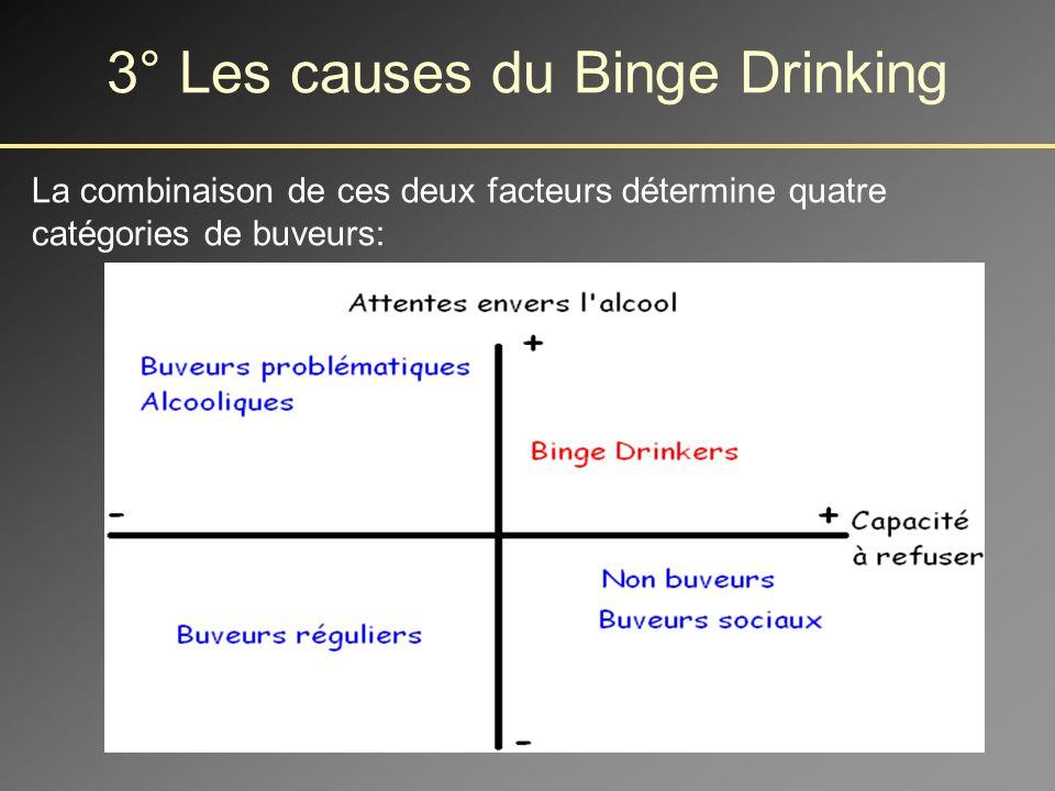 Approche psychologique - Peu détudes sur les facteurs déterminant le binge drinking mais un modèle intéressant.