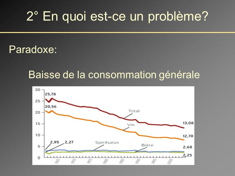Pas de déficit comportemental (TR, erreurs) MAIS - Temps 1: Pas de différences entre groupes.